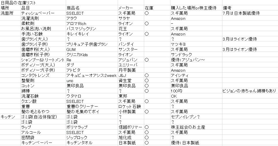 株主優待を加えた日用品リスト一覧
