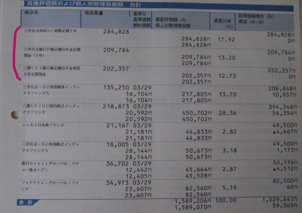 確定拠出年金運用商品一覧