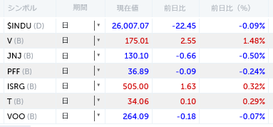 米国株マイリスト