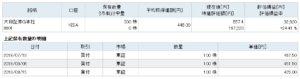 大和証券G本社保有量の明細