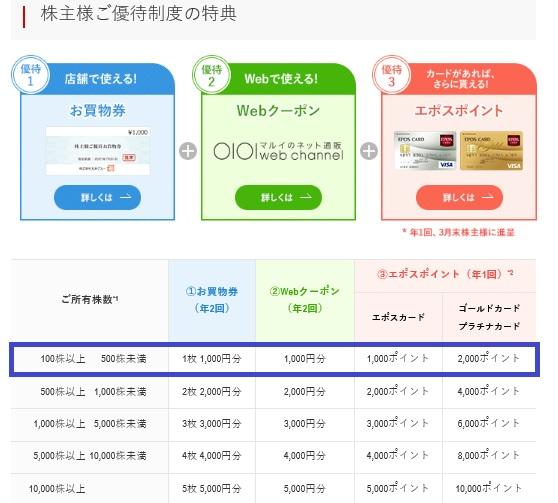 丸井グループの株主優待