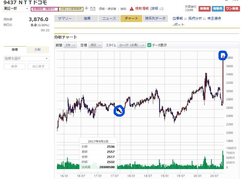 マネックス証券のNTTドコモ株価チャート