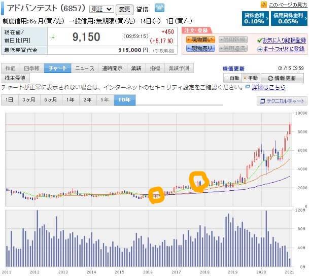 楽天証券株価チャートアドバンテスト