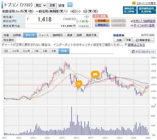 楽天証券画像トプコン株価チャート