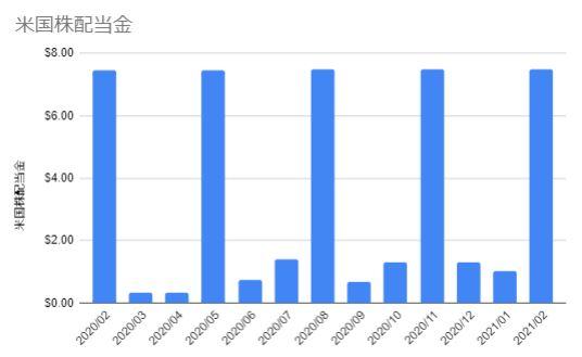 米国株配配当金は1年でいくらもえらえるか